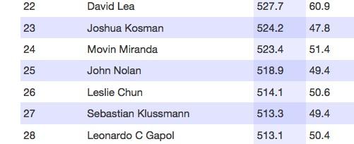 Hot-100 final placings